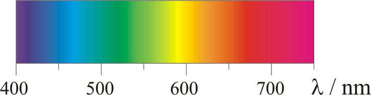 Direktni link: https://www.periodni.com/gallery/visible_radiation.png