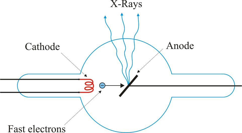 X Ray Tube Chemistry Dictionary Glossary