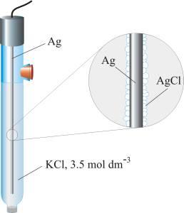 Srebro/srebrov klorid elektroda