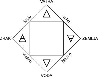 Aristotelovi elementi i njihova svojstva