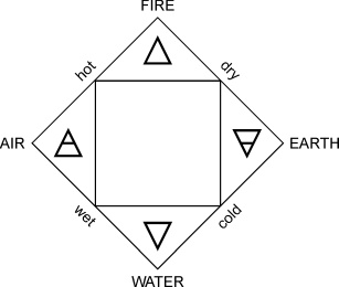 Aristotle's elements and their properties