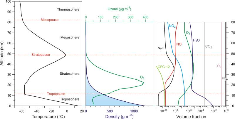 The change in the contents and temperature of air with altitude