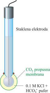 Ion selektivna elektroda za CO2