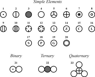 Daltonovi elementi i njihove atomske mase