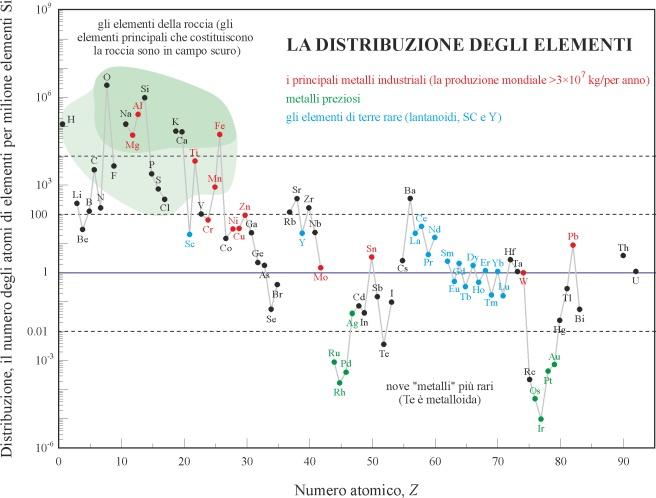 La distribuzione relativa degli elementi chimici nella Crosta terrestre