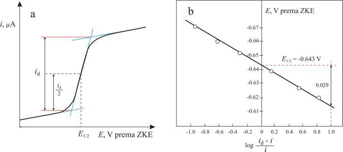 Grafičko određivanje difuzijske struje i poluvalnog potencijala