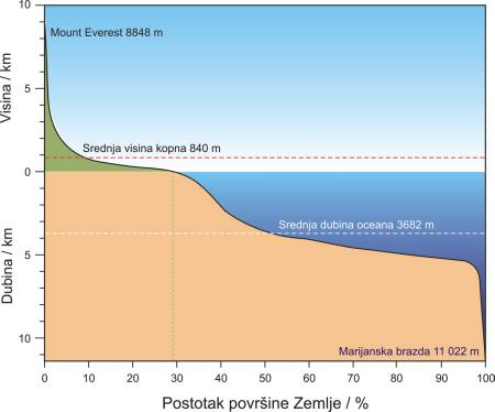 Hipsometrijska (hipsografska) krivulja Zemlje
