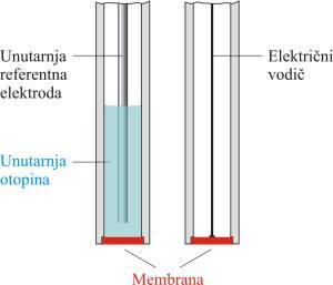 Membranske ion selektivne elektrode.png