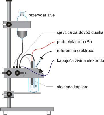Kapajuća živina elektroda za polarografsku analizu