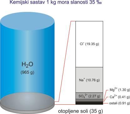 Kemijski sastav morske vode