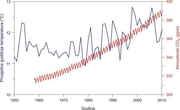 Koncentracija CO2 u atmosferi uspoređena s prosječnom temperaturom u SAD
