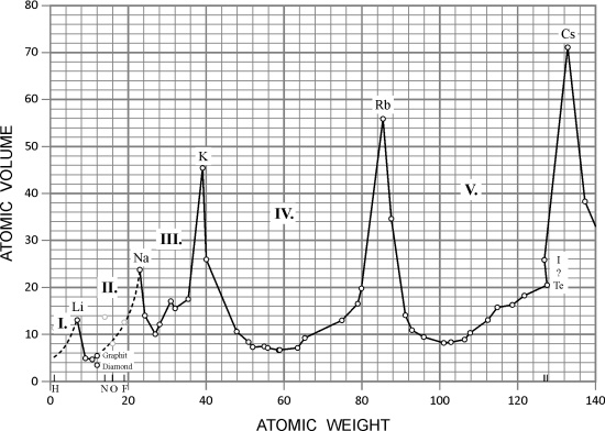 Meyer's  periodicity of atomic volumes