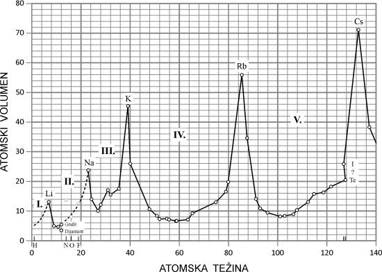 Meyerova periodičnost atomskih volumena