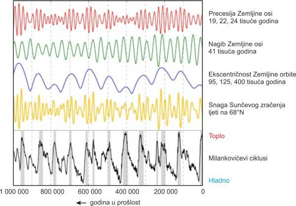 Milankovićevi ciklusi, promjena ekscentričnosti Zemljine orbite, promjena nagiba i precesije Zemljine rotacijske osi u zadnjih milijun godina