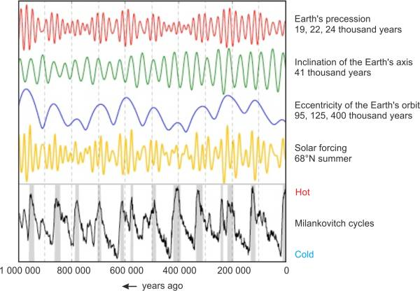 Milankovitch cycles, the changes in the eccentricity of the Earth's orbit, the change in the angle and the precession of the Earths rotation axis in the past million years