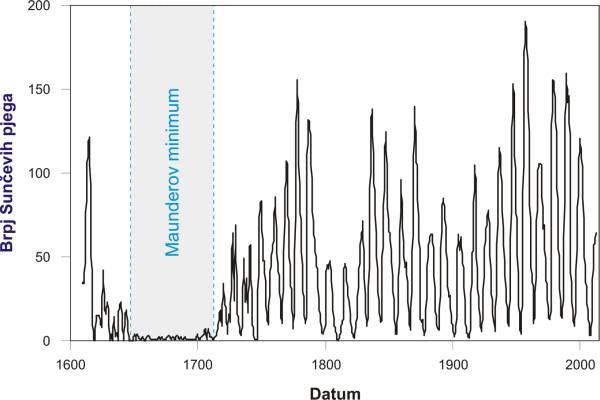 Prosječni godišnji broj Sunčevih pjega u zadnjih 400 godina