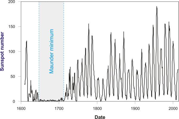 Average yearly number of Sun spots in the past 400 years