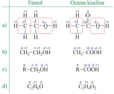 Različiti načini prikazivanja oksidacijskih brojeva