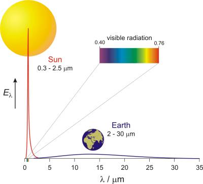 Spectral density of the energy current of incoming solar radiation and the thermal radiation from Earth