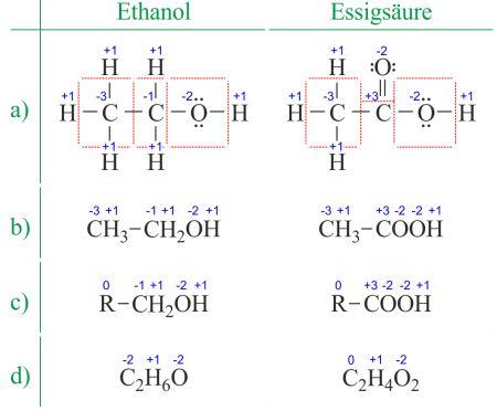 Verschiedene Art und Weisen wie die Oxidationszahlen