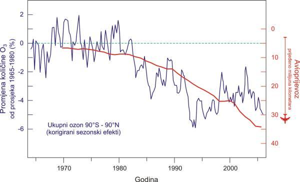 Moguća veza između povećanja zrakoplovnog prometa i smanjenja ozonskog sloja