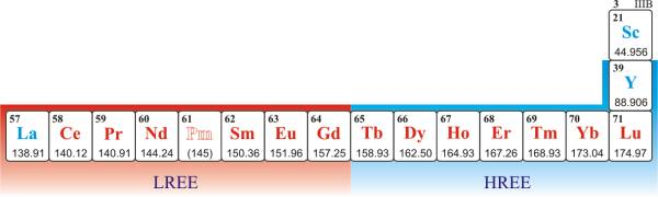 Rare earth elements (metals)