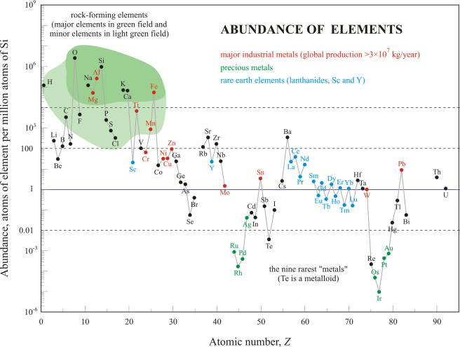 Relative abundance of the chemical elements in Earth's crust