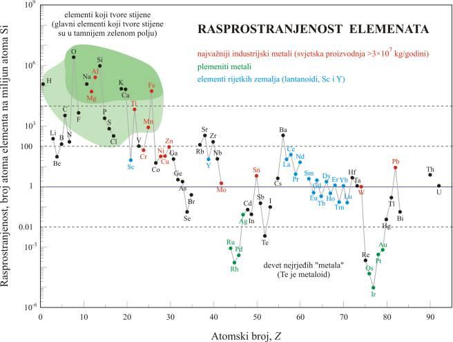 Relativna rasprostranjenost kemijskih elemenata u Zemljinoj kori