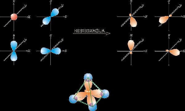 sp3-hibridizacija
