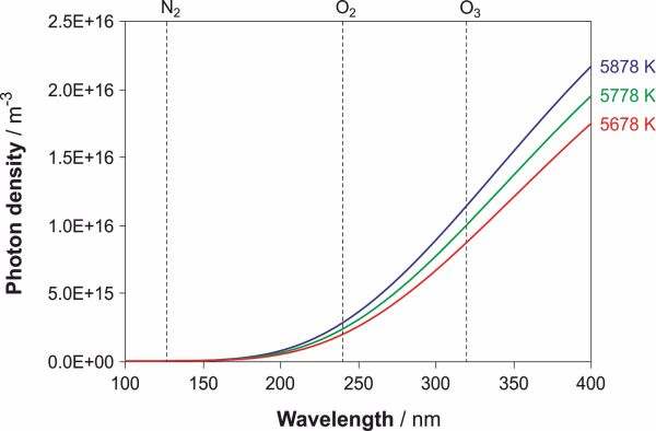 Spectral photon density at different temperatures