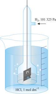 Standardna vodikova elektroda