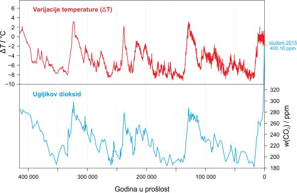 Povijest temperature i količine CO2 dobivena iz ledene jezgre izvađene u Vostoku, Antarktik