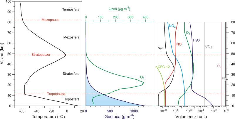 Promjena sastava i temperature atmosfere s visinom