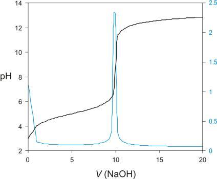 Krivulja potenciometrijske titracije