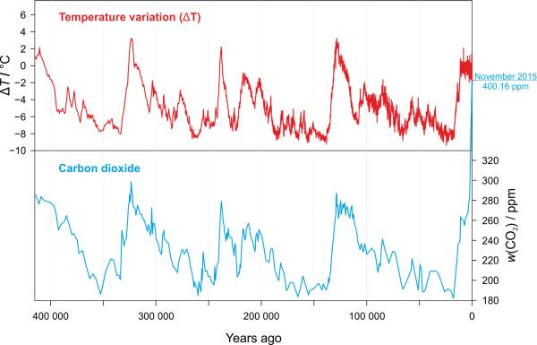 Vostok ice core records for carbon dioxide concentration and temperature