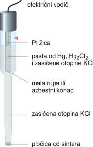 Zasićena kalomel elektroda